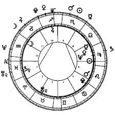 John Mccain Corrected Complete Horoscope