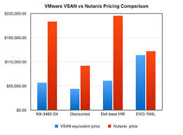 Nutanix Chart A Testing Time For Storage Its Vmware From Nutanix By A