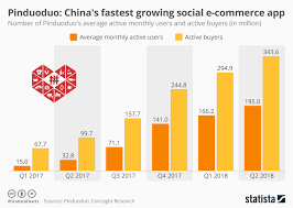 Chart Pinduoduo Chinas Fastest Growing Social E Commerce