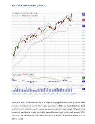 Greenfields Capital Chart Patterns For Day Trading Przewodnik
