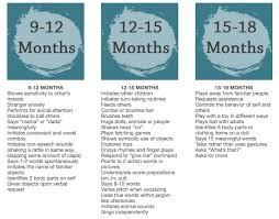Language Development Milestones Chart Developmental Milestone Chart 12 18 Months