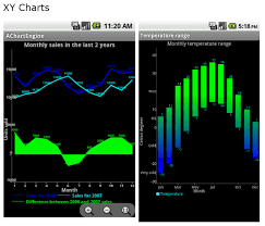 Line Chart In Android Studio Effort Free Graphs On Android With Achartengine Jaxenter