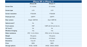 Iphone Xr Vs Iphone 11 Comparison Which Should You Buy