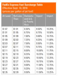 National Fuel Surcharge Chart 2019 Attention Fedex Shippers Fuel Surcharge Changes Are Coming