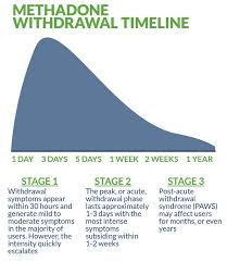 Methadone Detox Withdrawal Symptoms And Timeline Beach House