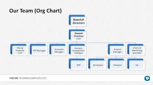Business Development Manager Organizational Chart Focus On Your Core Business While We Handle Your Web Needs