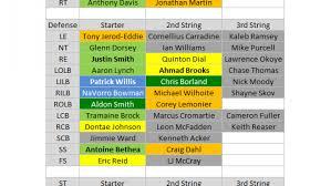 Chiefs Depth Chart 2015 2015 Depth Charts San Francisco 49ers Pff News Analysis