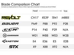 Revolt Hockey Blade Pattern Chart