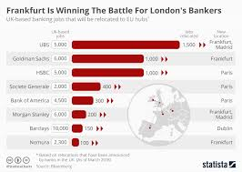 Battle Of The Charts Bloomberg Chart Frankfurt Is Winning The Battle For Londons Bankers