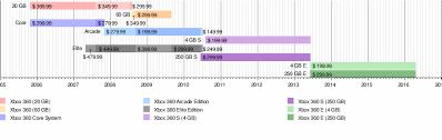 Xbox 360 Models Chart Xbox 360 Wikipedia