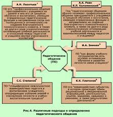 Курсовая работа на тему Педагогическое общение всем учителям  Приложение 2