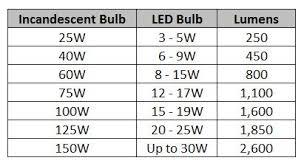 Watts Lumens Comparison Chart Bedowntowndaytona Com