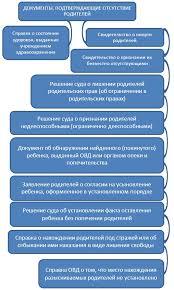 диплом Правовой статус опекунов и попечителей Приложение 2