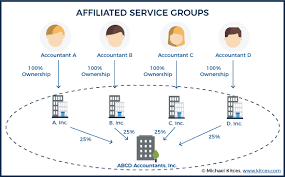 Coordinating Contributions Across Multiple Defined