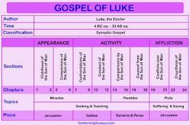 Gospel Of Luke Chart Gospel Of Luke Overview