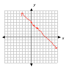 line graph of a function cartesian coordinate system angle png image with transpa background
