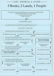 Nehemiah Timeline Chart Ezra Esther Nehemiah Same Timeline And Lands Inductive