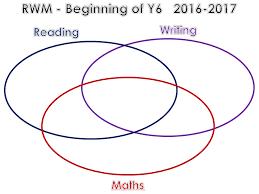 Venn Diagram In Maths Reading Writing Maths Venn Diagram