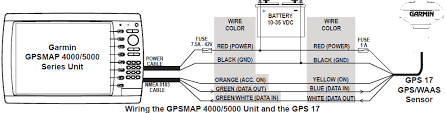 garmin wiring diagram garmin image wiring diagram garmin 19x hvs wiring garmin auto wiring diagram schematic on garmin wiring diagram