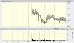 Big Charts Marketwatch Immunocellular Therapeutics Ltd Imuc Advanced Chart Otc