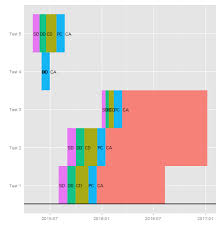 Project Timeline Awesome Creating A MultiProject Timeline Using Ggplot44 In R Stack Overflow