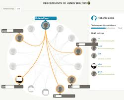 Dissecting Ancestrydna Circles And New Ancestors