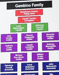 Fbi Hierarchy Chart The Mafia Family Tree Fbi Flowchart Reveals Mobsters