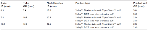 Shiley Trach Tube Size Chart Full Text An In Vitro Comparison Of Tracheostomy Tube Cuffs