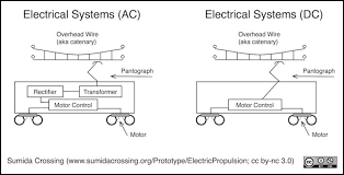electric propulsion in the most modern trains computers and a control network have replaced the relays but ultimately a high voltage system still needs to control the power