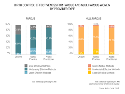 Birth Control Effectiveness Rate Chart Contraceptive Access Choice Utilization A Survey Of