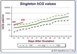 Hcg And Progesterone Levels Charts Babycenter