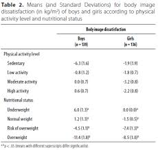 Body Image Dissatisfaction And Its Relationship With