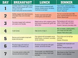 A Diet Chart To Lose 20 Lbs In 2 Days Janiquenow Diet