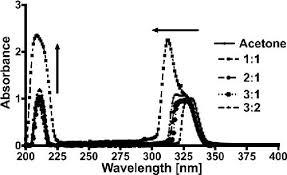 solvent behavior of nalidixic acid