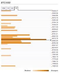Bitcoin Price Prediction Btc Usd Claws Back Ground Above