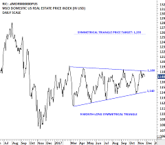 Real Estate Index Chart Msci Us Reit Index Archives Tech Charts