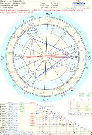 Rihanna Natal Chart Birth Chart Rihanna Pisces