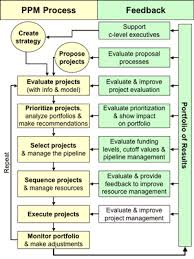 Expert Project Management A New Model Of Project Portfolio