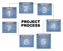 Construction Work Flow Chart Bay State Wiring Making Electrical Projects Successful