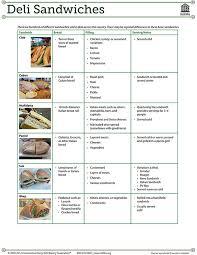 Deli Slice Thickness Chart Deli Department Iddba
