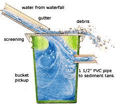hydroelectric generator diagram. Hydroelectric Diagram Hydroelectric Generator R