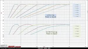 Torque Comparison Chart Vw Polo Tsi Tdi Simulated Comparison Of Torque Power
