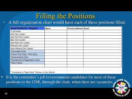 Pack Organization Chart Pack Committee Full Webb