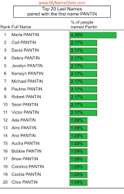 PANTIN Last Name Statistics by MyNameStats.com