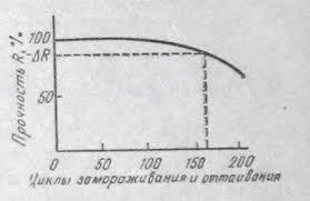 Контрольная работа Контрольная работа по Материаловедению  Рис 1 Кривая изменения прочности бетона при его попеременном замораживании и оттаивании
