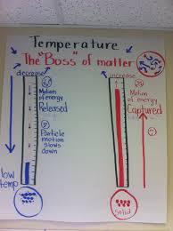 Properties Of Matter Anchor Chart List Of Properties Of Matter Middle School Anchor Charts
