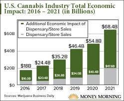 This Chart Shows Just How Explosive The Marijuana Industry