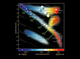 The Types of Stars in Astronomy | Astronomy Is Awesome