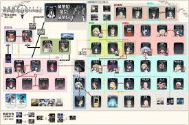 Bleach Relationships Chart