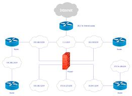 cisco network diagrams solution conceptdraw com logical network connections diagram logical network diagram